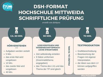 Ablauf DSH Mittweida/Chmenitz